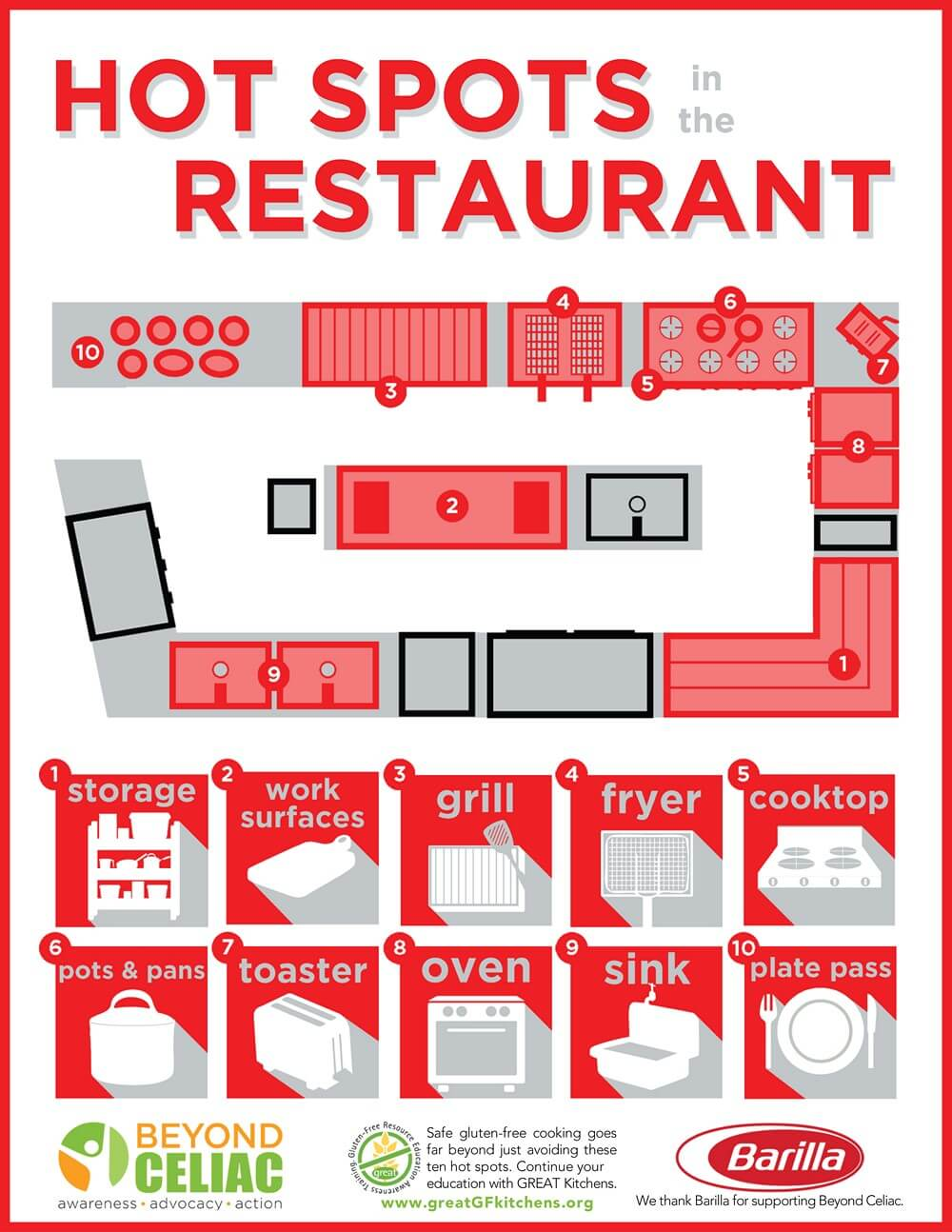 Hot Spots in the Restaurant Infographic
